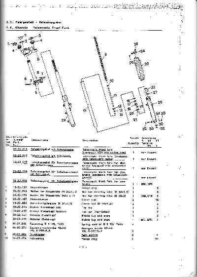 Katalog MZ 150 ETZ, MZ 125 ETZ - 2.3. Přední vidlice